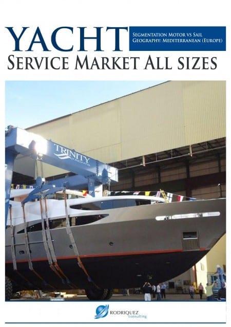 Yacht Service Market