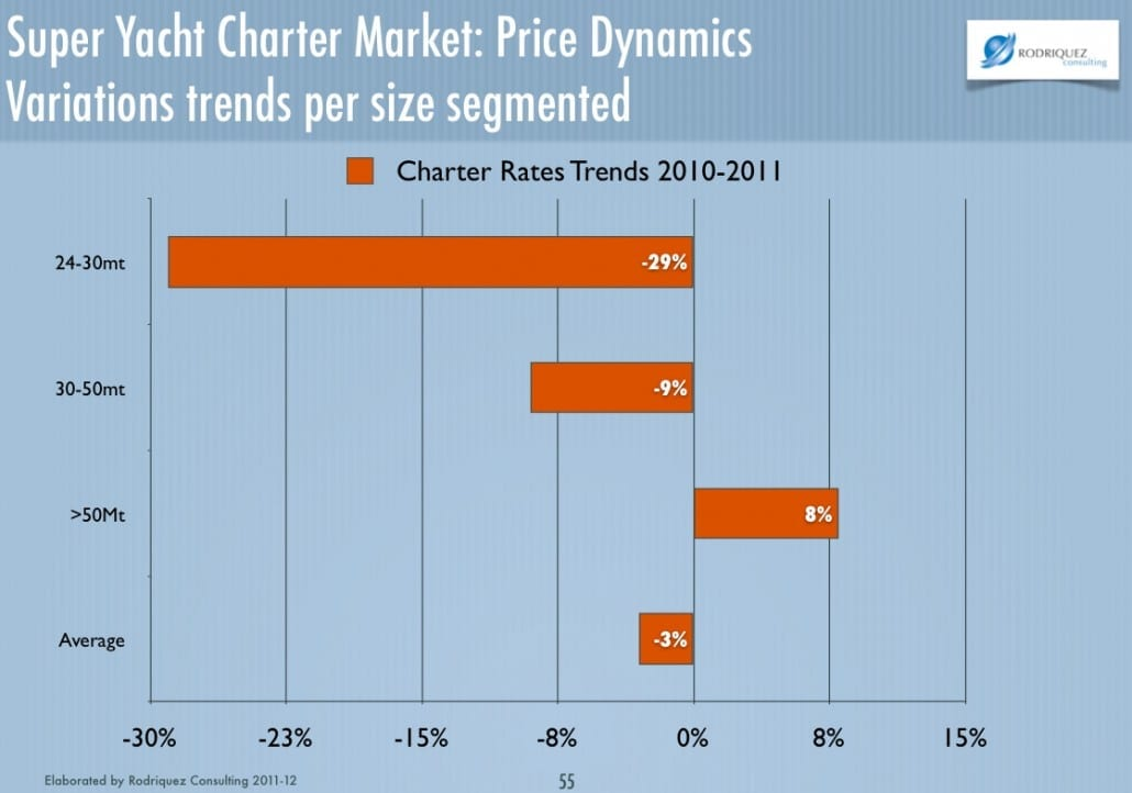 Can Investing in Yacht Charter be profitable?