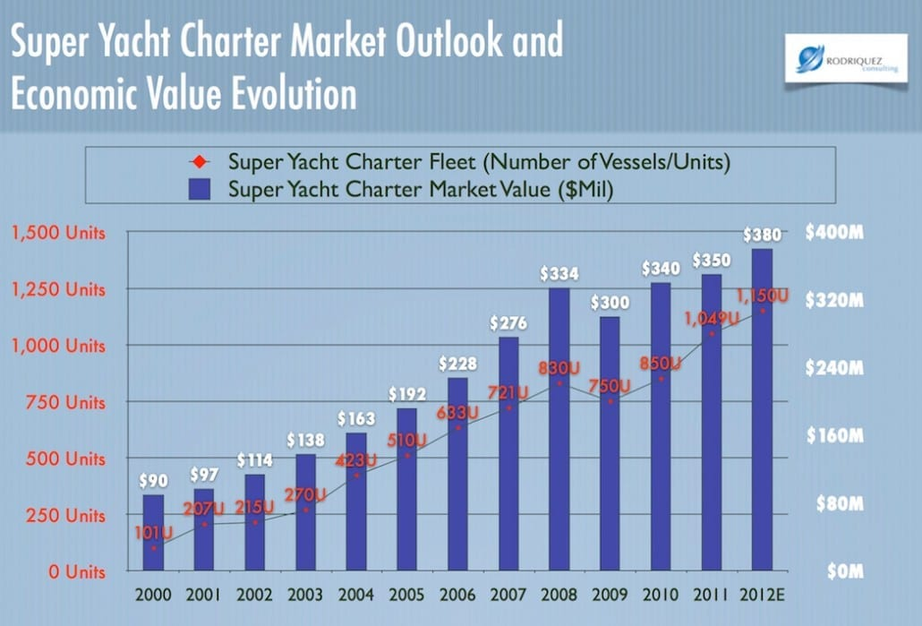 Yacht Charter Market Analysis - Can Investing in Yacht Charter be profitable?