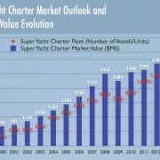 Yacht Charter Market Analysis