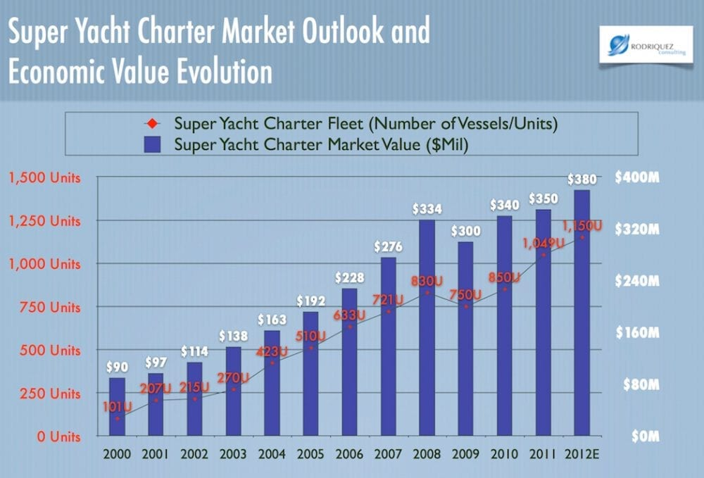 The Yacht Market Analysis  And Forecasts To  PreOrder