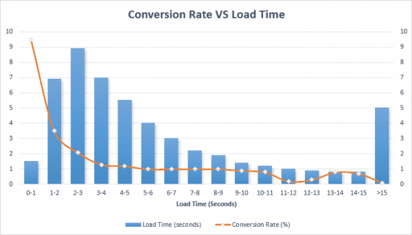Converstion Rate VS Load TIme