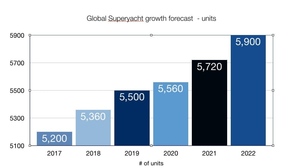 Superyacht unit growth by 2022